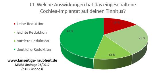 Tinnitus_CI